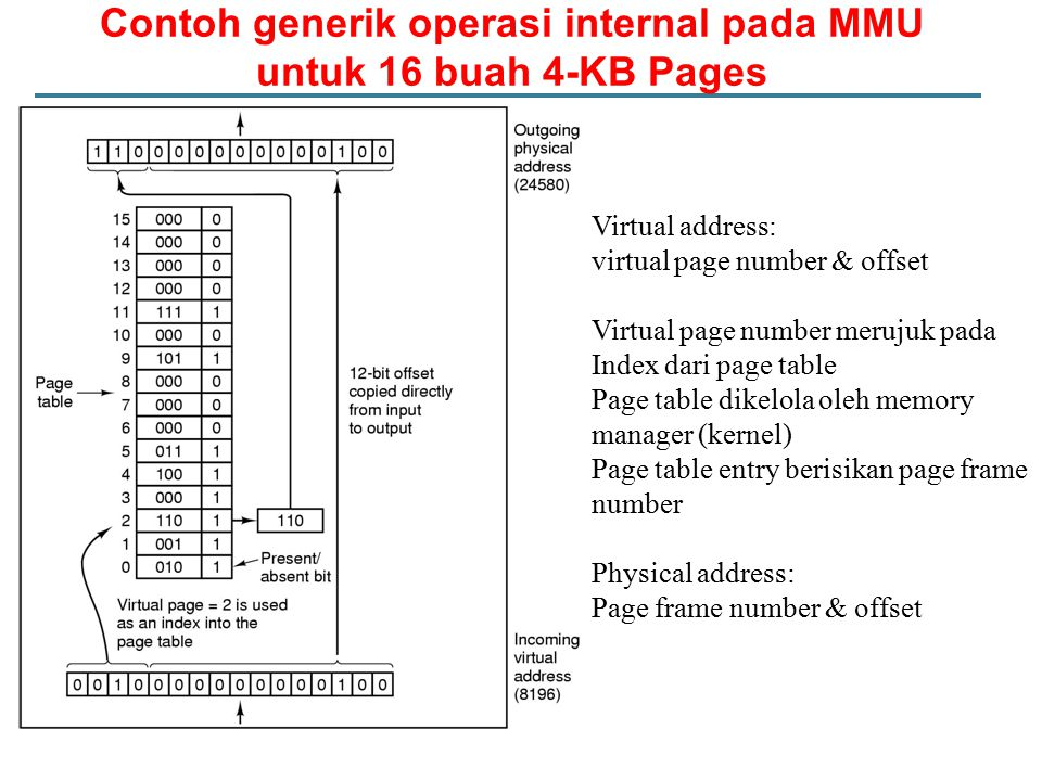 Contoh generik operasi internal pada MMU untuk 16 buah 4-KB Pages Virtual address: virtual page number & offset Virtual page number merujuk pada Index