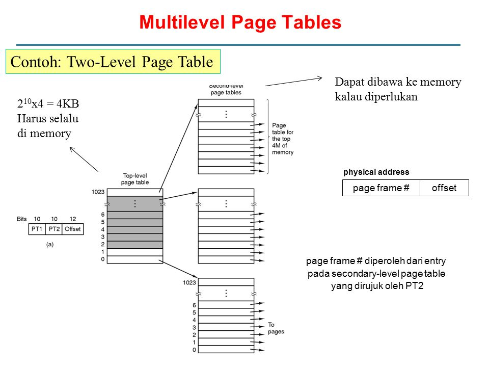 Multilevel Page Tables Contoh: Two-Level Page Table offset physical address page frame # page frame # diperoleh dari entry pada secondary-level page t