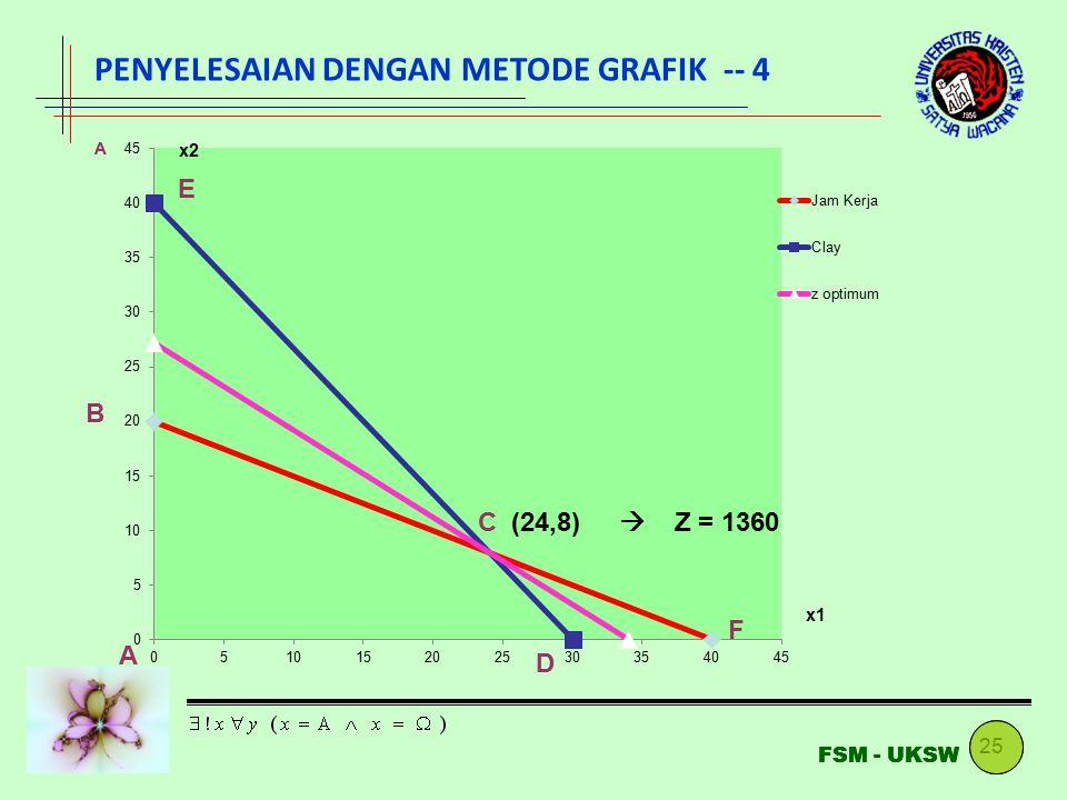 25 FSM - UKSW PENYELESAIAN DENGAN METODE GRAFIK -- 4 (24,8)  Z = 1360 A B C D E F