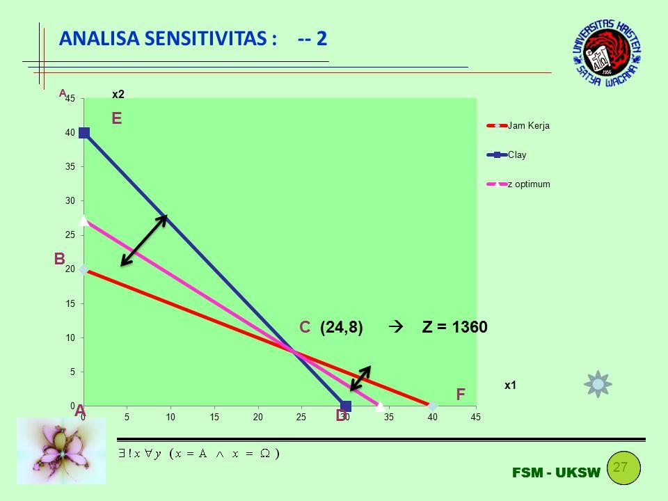 27 FSM - UKSW (24,8)  Z = 1360 A B C D E F ANALISA SENSITIVITAS : -- 2