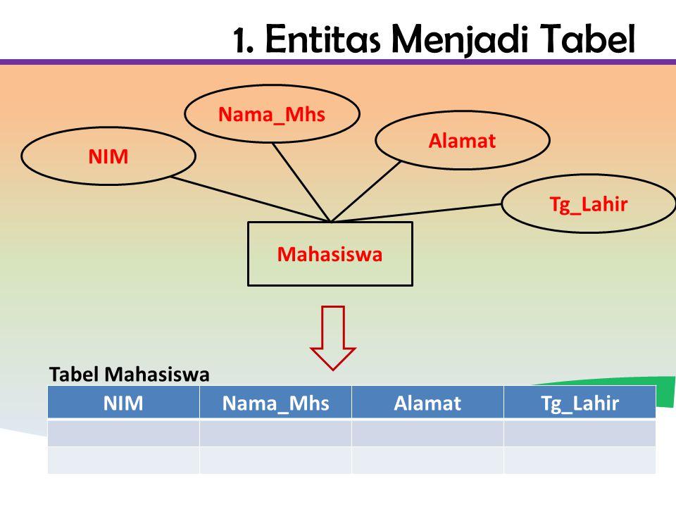 1. Entitas Menjadi Tabel NIMNama_MhsAlamatTg_Lahir Mahasiswa NIM Nama_Mhs Alamat Tg_Lahir Tabel Mahasiswa
