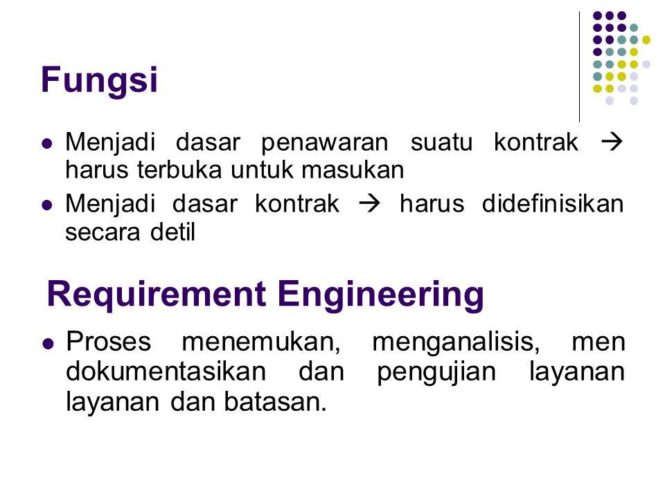 Fungsi Menjadi dasar penawaran suatu kontrak  harus terbuka untuk masukan Menjadi dasar kontrak  harus didefinisikan secara detil Requirement Engine