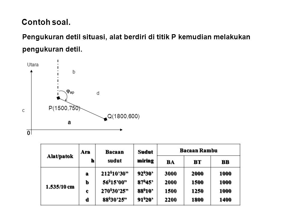 Contoh soal. Pengukuran detil situasi, alat berdiri di titik P kemudian melakukan pengukuran detil. 0  ap P(1500,750) Utara Q(1800,600) a b c d Alat/