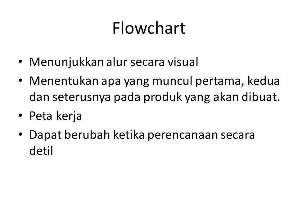 Flowchart Menunjukkan alur secara visual Menentukan apa yang muncul pertama, kedua dan seterusnya pada produk yang akan dibuat. Peta kerja Dapat berub