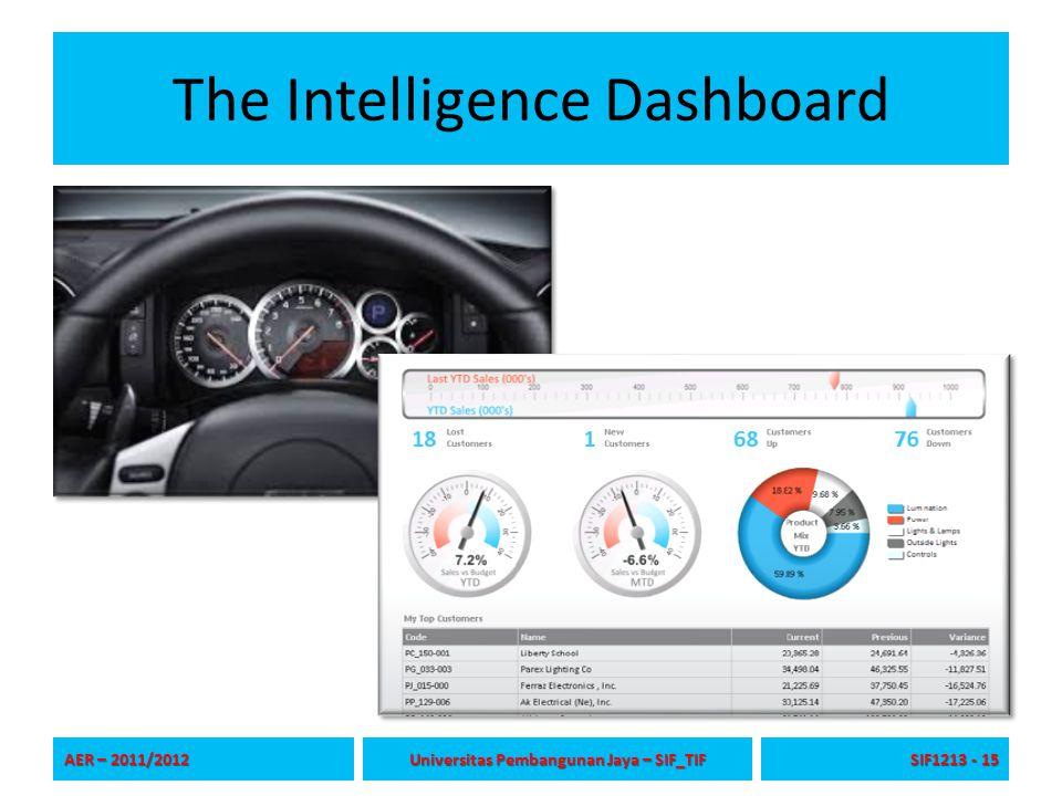The Intelligence Dashboard AER – 2011/2012 Universitas Pembangunan Jaya – SIF_TIF SIF1213 - 15
