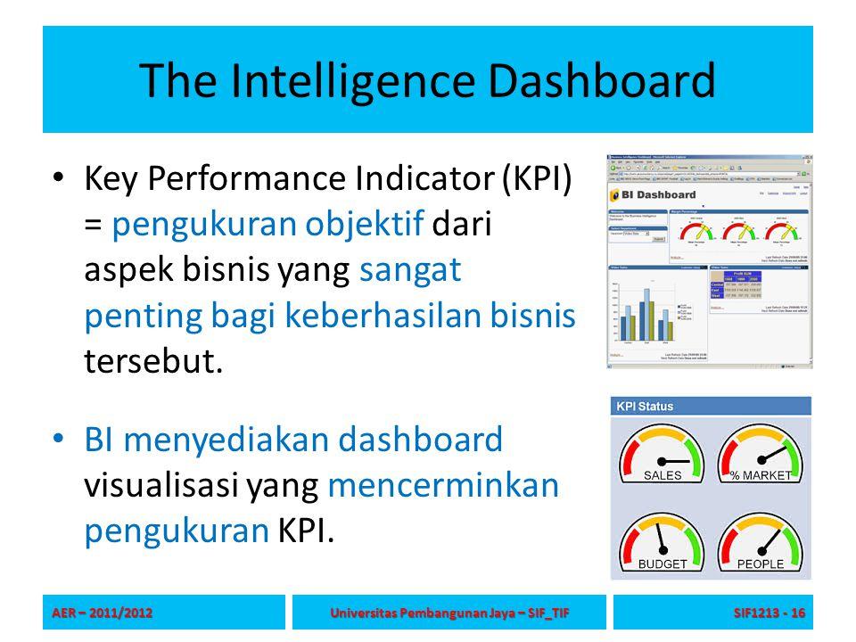 The Intelligence Dashboard Key Performance Indicator (KPI) = pengukuran objektif dari aspek bisnis yang sangat penting bagi keberhasilan bisnis terseb