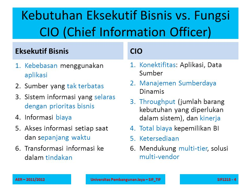 Kebutuhan Eksekutif Bisnis vs. Fungsi CIO (Chief Information Officer) Eksekutif Bisnis 1.Kebebasan menggunakan aplikasi 2.Sumber yang tak terbatas 3.S