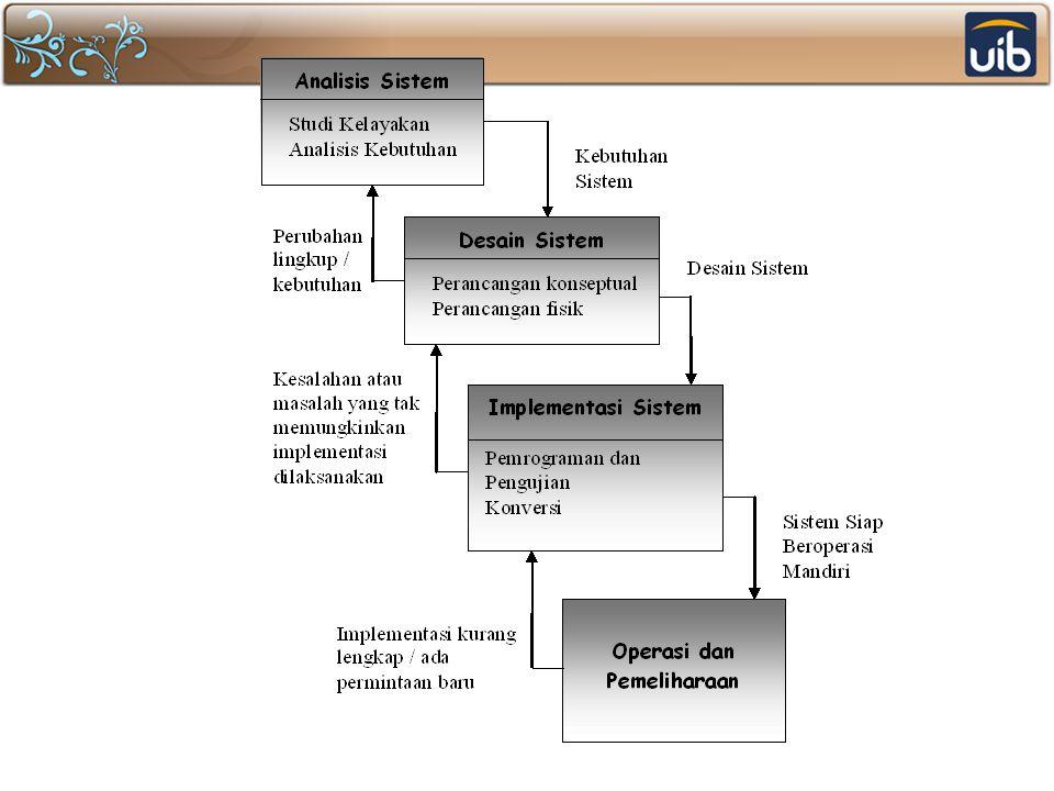 Perancangan Fisik Rancangan keluaran, berupa bentuk laporan dan rancangan dokumen Rancangan masukan, berupa rancangan layar untuk pemasukan data Rancangan antarmuka pemakai dan sistem, berupa rancangan interaksi antara pemakai dan sistem (menu, ikon, dan sebagainya) Rancangan platform, berupa rancangan yang menentukan perangkat keras dan perangkat lunak yang digunakan Rancangan basis data, berupa rancangan-rancangan berkas dalam basis data, termasuk penentuan kapasitas masing-masing Rancangan modul, berupa rancangan modul atau program yang dilengkapi dengan algoritma (cara modul atau program bekerja) Rancangan kontrol, berupa rancangan kontrol-kontrol yang digunakan dalam sistem (mencakup hal-hal seperti validasi, otorisasi, dan pengauditan) Dokumentasi, berupa hasil pendokumentasian hingga tahap perancangan fisik.