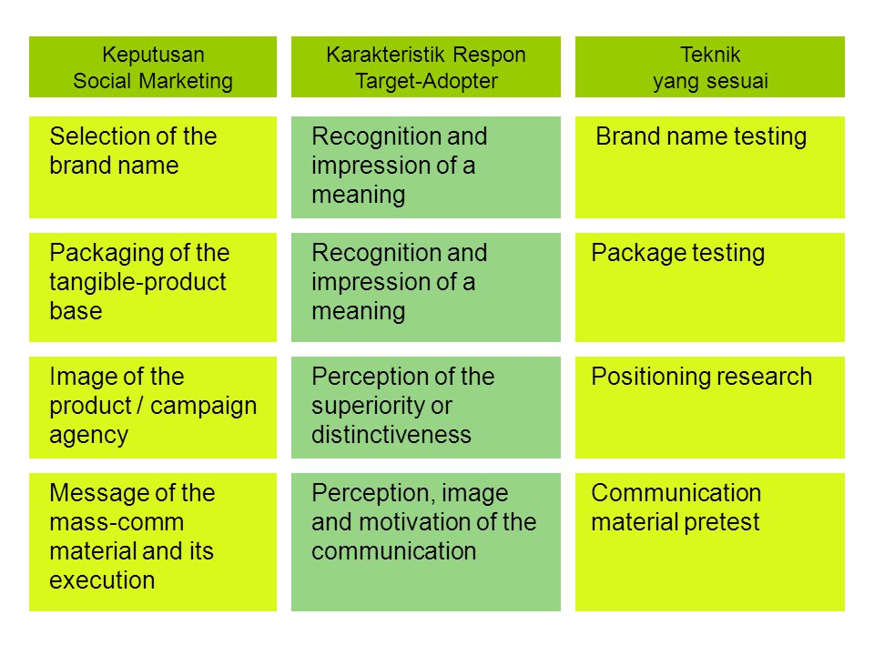 Selection of the brand name Recognition and impression of a meaning Brand name testing Keputusan Social Marketing Karakteristik Respon Target-Adopter Teknik yang sesuai Packaging of the tangible-product base Recognition and impression of a meaning Package testing Image of the product / campaign agency Perception of the superiority or distinctiveness Positioning research Message of the mass-comm material and its execution Perception, image and motivation of the communication Communication material pretest