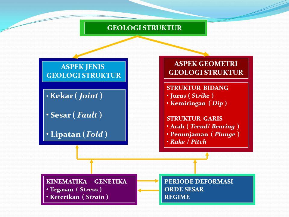 Vein massive Si-qz- MnOx Si-il FeOx Si-il -Arah dan orientasi (strike/dip) -Tebal -Intensitas-densitas -Karakteristik urat (vein-veinlet- stockworking