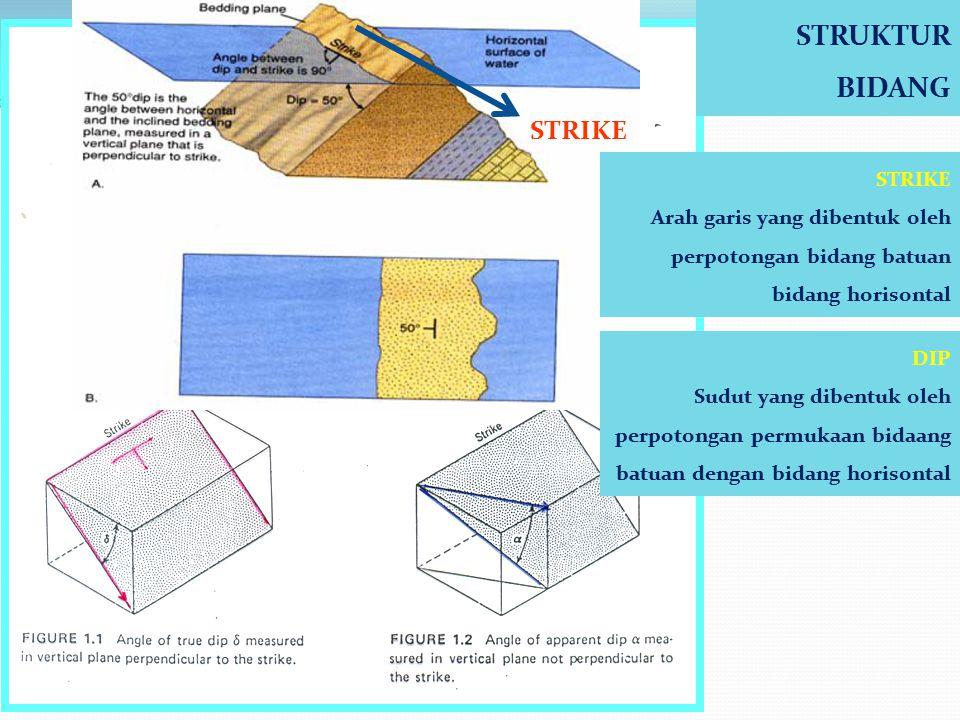 ASPEK JENIS GEOLOGI STRUKTUR ASPEK GEOMETRI GEOLOGI STRUKTUR Kekar ( Joint ) Sesar ( Fault ) Lipatan ( Fold ) STRUKTUR BIDANG Jurus ( Strike ) Kemirin