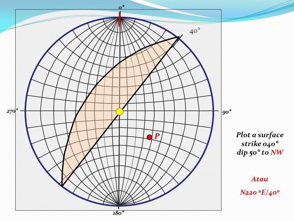 90° 0° 180° 270° Plot a surface strike 040° dip 50° to NW Atau N220 o E/40 o 40° P
