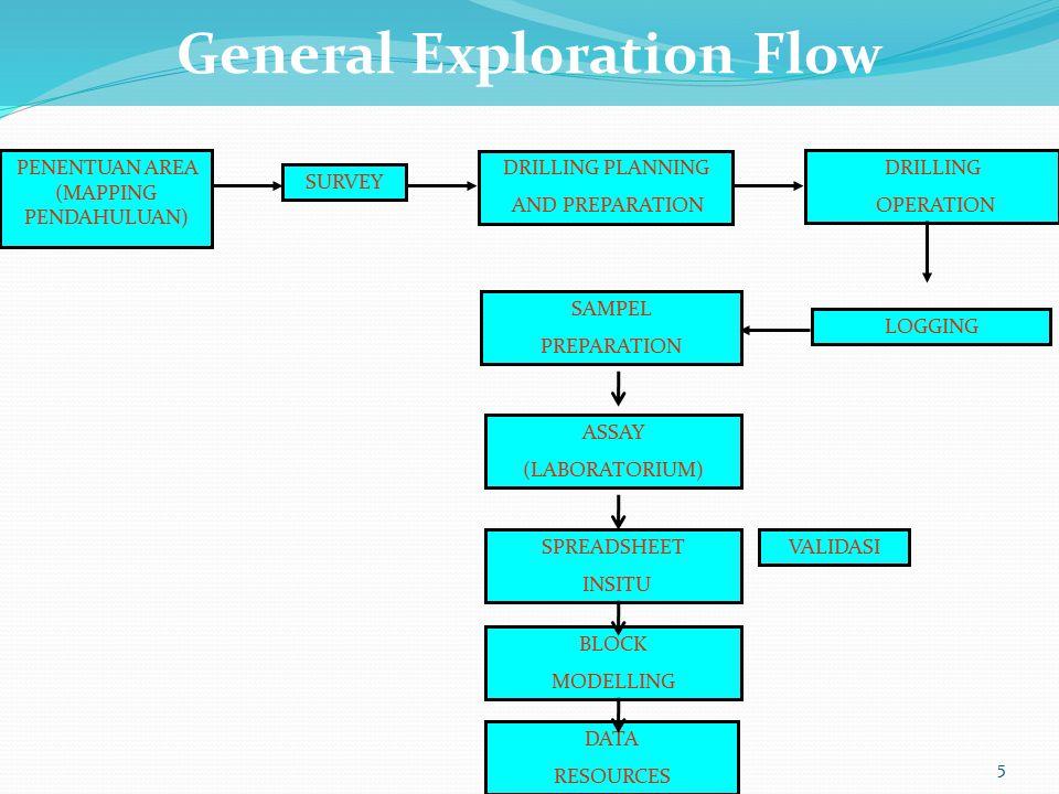 5 PENENTUAN AREA (MAPPING PENDAHULUAN) SURVEY DRILLING PLANNING AND PREPARATION LOGGING SAMPEL PREPARATION ASSAY (LABORATORIUM) SPREADSHEET INSITU VALIDASI DATA RESOURCES BLOCK MODELLING General Exploration Flow DRILLING OPERATION