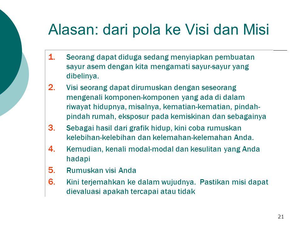 21 Alasan: dari pola ke Visi dan Misi 1.