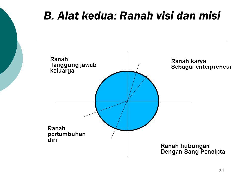 24 Ranah Tanggung jawab keluarga Ranah karya Sebagai enterpreneur Ranah pertumbuhan diri Ranah hubungan Dengan Sang Pencipta B.