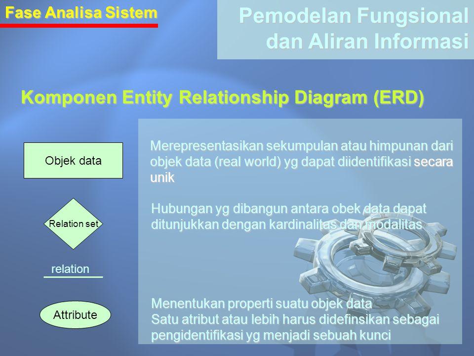 Fase Analisa Sistem Pemodelan Fungsional dan Aliran Informasi Komponen Entity Relationship Diagram (ERD) Objek data Relation set Attribute Merepresent