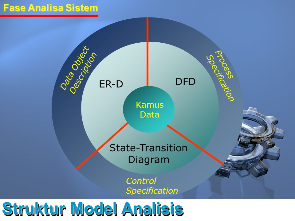Struktur Model Analisis Fase Analisa Sistem ER-D DFD State-Transition Diagram Kamus Data Data Object Description Process Specification Control Specifi