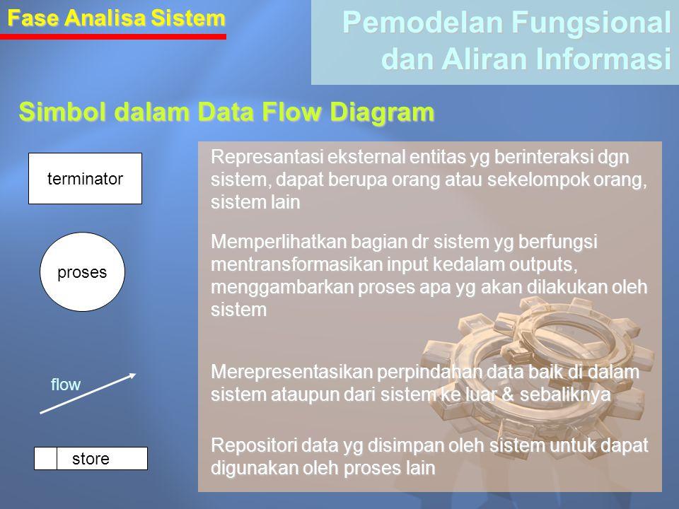 Fase Analisa Sistem Pemodelan Fungsional dan Aliran Informasi Simbol dalam Data Flow Diagram terminator proses store Represantasi eksternal entitas yg berinteraksi dgn sistem, dapat berupa orang atau sekelompok orang, sistem lain Memperlihatkan bagian dr sistem yg berfungsi mentransformasikan input kedalam outputs, menggambarkan proses apa yg akan dilakukan oleh sistem flow Merepresentasikan perpindahan data baik di dalam sistem ataupun dari sistem ke luar & sebaliknya Repositori data yg disimpan oleh sistem untuk dapat digunakan oleh proses lain