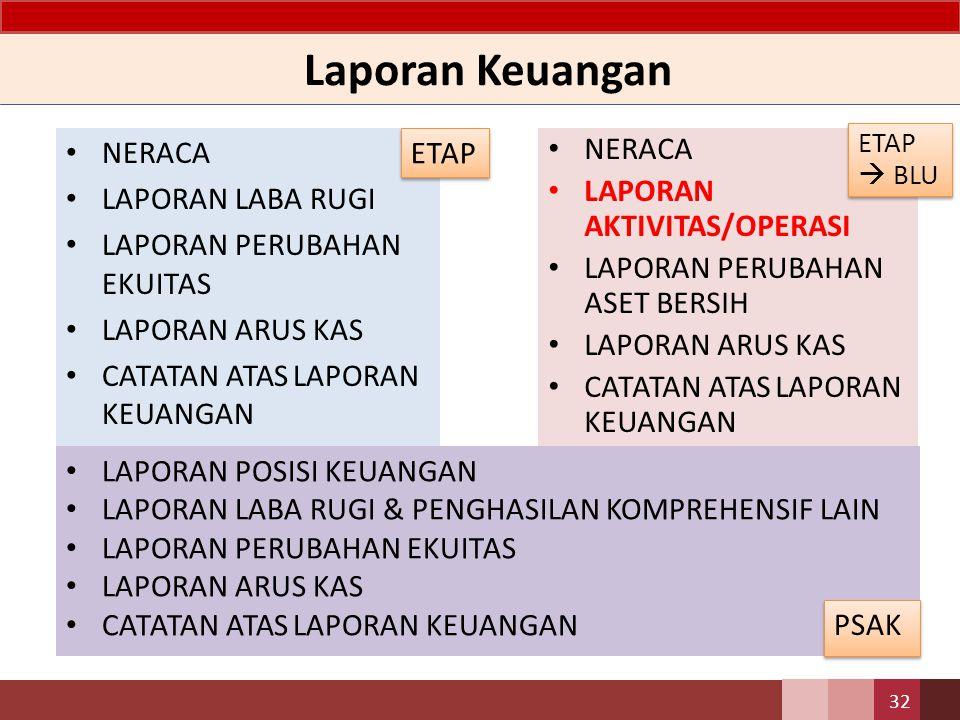 Laporan Keuangan NERACA LAPORAN LABA RUGI LAPORAN PERUBAHAN EKUITAS LAPORAN ARUS KAS CATATAN ATAS LAPORAN KEUANGAN 32 NERACA LAPORAN AKTIVITAS/OPERASI