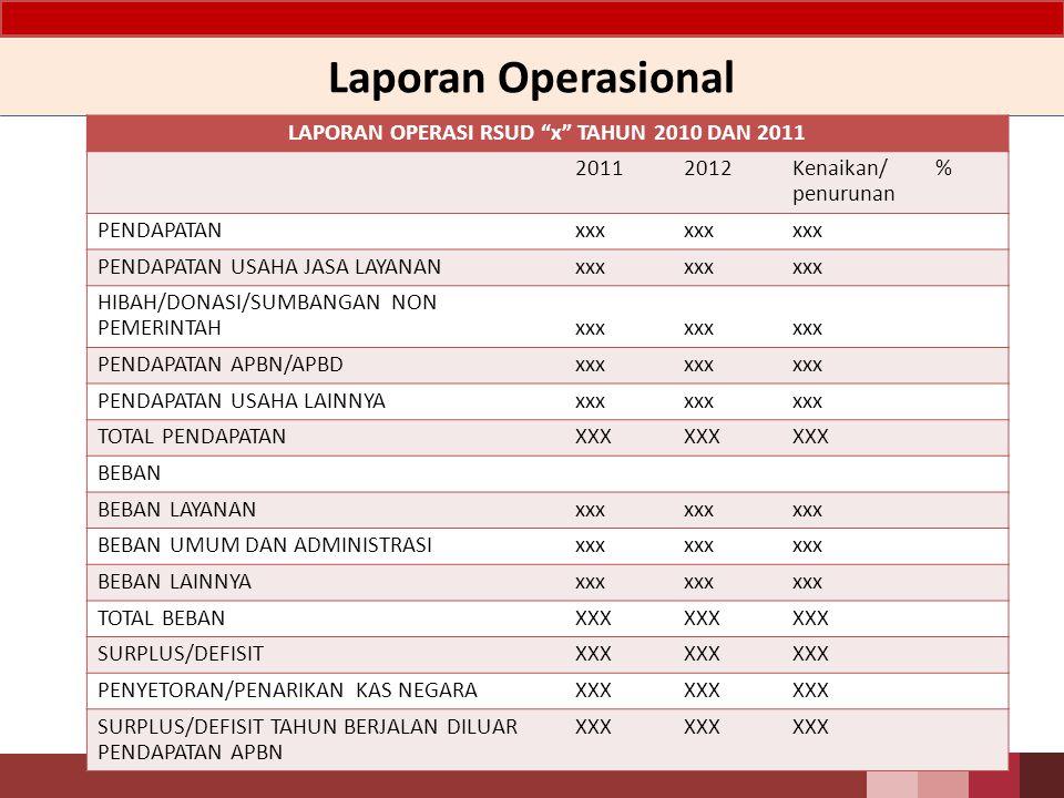 """LAPORAN OPERASI RSUD """"x"""" TAHUN 2010 DAN 2011 20112012Kenaikan/ penurunan % PENDAPATANxxx PENDAPATAN USAHA JASA LAYANANxxx HIBAH/DONASI/SUMBANGAN NON P"""