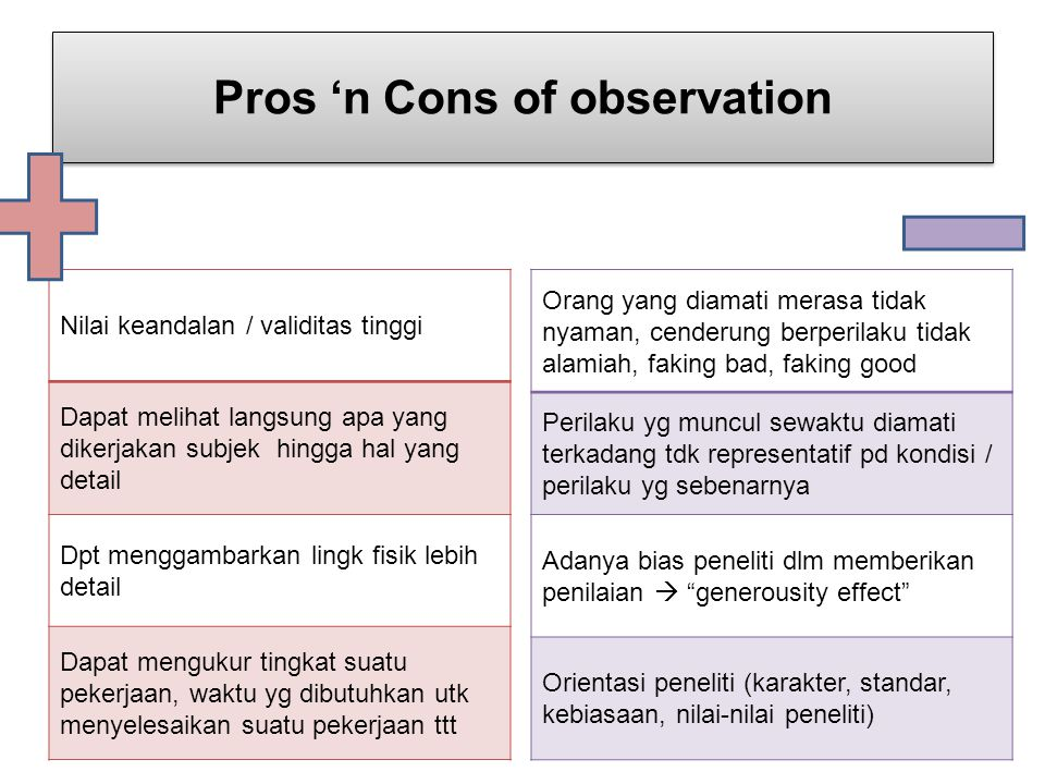 pros and cons of naturalistic observation Home list of pros and cons 7 pros and cons of case studies 7 pros and cons of it will give an idea to a certain audience that the experiment or observation being.