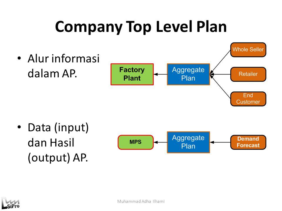Company Top Level Plan Muhammad Adha Ilhami Alur informasi dalam AP. Data (input) dan Hasil (output) AP.
