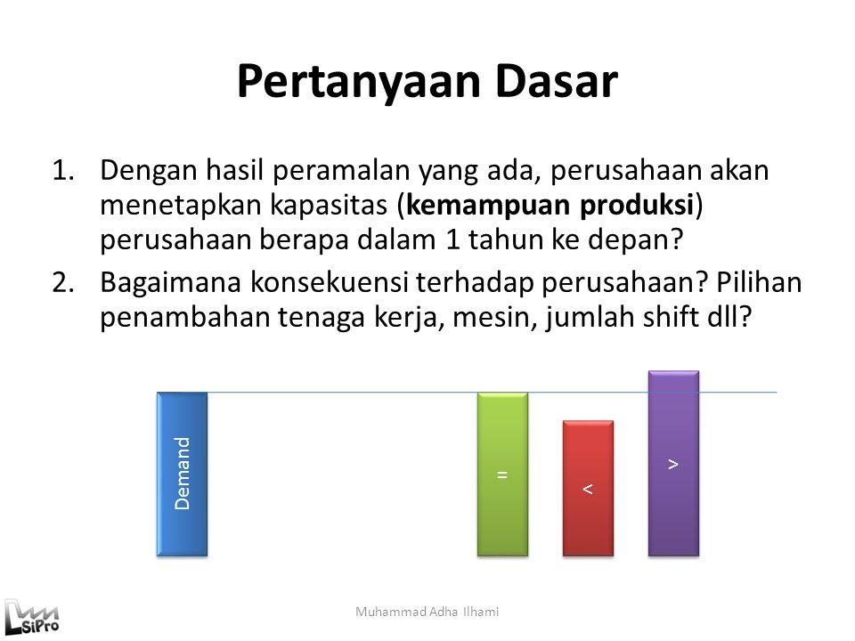 Pertanyaan Dasar Muhammad Adha Ilhami 1.Dengan hasil peramalan yang ada, perusahaan akan menetapkan kapasitas (kemampuan produksi) perusahaan berapa d