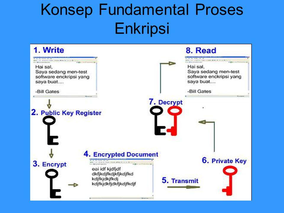 Konsep Fundamental Proses Enkripsi