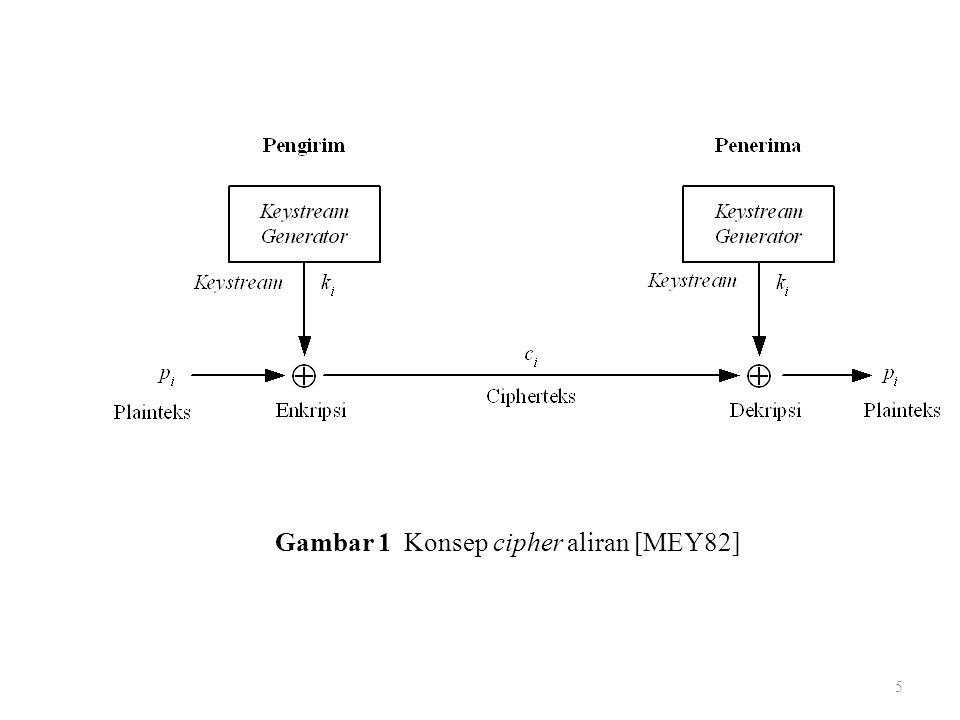 5 Gambar 1 Konsep cipher aliran [MEY82]