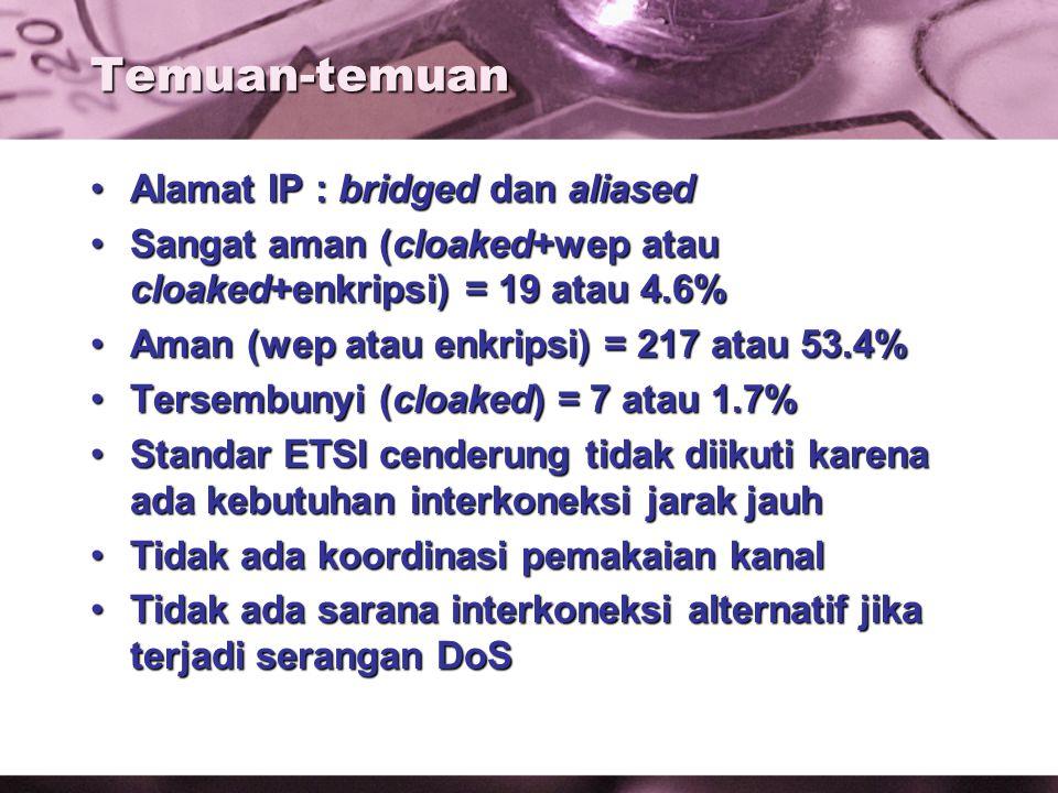 Temuan-temuan Alamat IP : bridged dan aliasedAlamat IP : bridged dan aliased Sangat aman (cloaked+wep atau cloaked+enkripsi) = 19 atau 4.6%Sangat aman (cloaked+wep atau cloaked+enkripsi) = 19 atau 4.6% Aman (wep atau enkripsi) = 217 atau 53.4%Aman (wep atau enkripsi) = 217 atau 53.4% Tersembunyi (cloaked) = 7 atau 1.7%Tersembunyi (cloaked) = 7 atau 1.7% Standar ETSI cenderung tidak diikuti karena ada kebutuhan interkoneksi jarak jauhStandar ETSI cenderung tidak diikuti karena ada kebutuhan interkoneksi jarak jauh Tidak ada koordinasi pemakaian kanalTidak ada koordinasi pemakaian kanal Tidak ada sarana interkoneksi alternatif jika terjadi serangan DoSTidak ada sarana interkoneksi alternatif jika terjadi serangan DoS