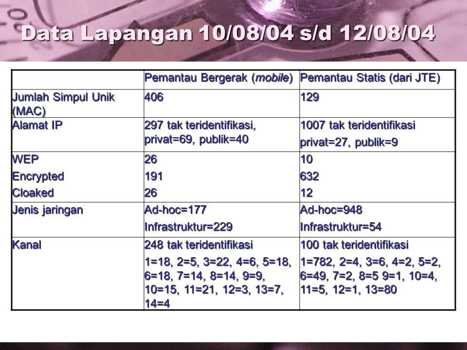 Data Lapangan 10/08/04 s/d 12/08/04 Pemantau Bergerak (mobile) Pemantau Statis (dari JTE) Jumlah Simpul Unik (MAC) 406129 Alamat IP 297 tak teridentifikasi, privat=69, publik=40 1007 tak teridentifikasi privat=27, publik=9 WEPEncryptedCloaked26191261063212 Jenis jaringan Ad-hoc=177Infrastruktur=229Ad-hoc=948Infrastruktur=54 Kanal 248 tak teridentifikasi 1=18, 2=5, 3=22, 4=6, 5=18, 6=18, 7=14, 8=14, 9=9, 10=15, 11=21, 12=3, 13=7, 14=4 100 tak teridentifikasi 1=782, 2=4, 3=6, 4=2, 5=2, 6=49, 7=2, 8=5 9=1, 10=4, 11=5, 12=1, 13=80