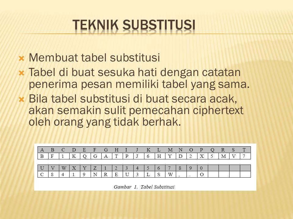  Membuat tabel substitusi  Tabel di buat sesuka hati dengan catatan penerima pesan memiliki tabel yang sama.