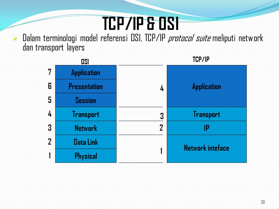 38 TCP/IP & OSI  Dalam terminologi model referensi OSI, TCP/IP protocol suite meliputi network dan transport layers Physical Application Presentation