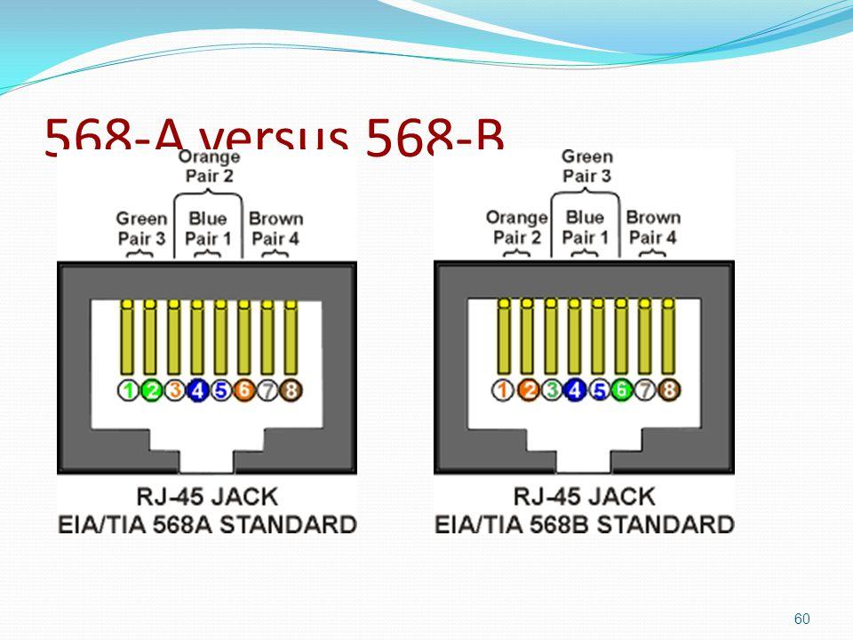 568-A versus 568-B 60