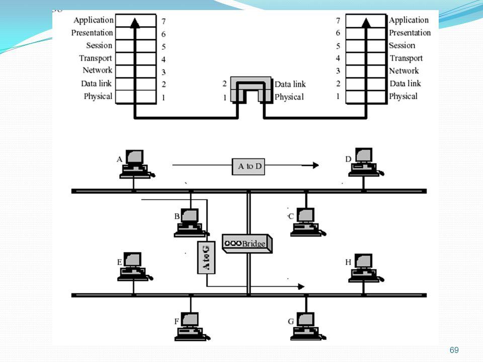 70 Switch  Mampu mengenali frame (perangkat layer 2)  Mengenali alamat  Hanya mem-forward jika diperlukan  Memungkinkan lebih dari satu pasang komputer berkomunikasi pada saat yang bersamaan