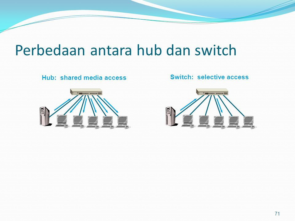 Perbedaan antara hub dan switch 71 Hub: shared media access Switch: selective access