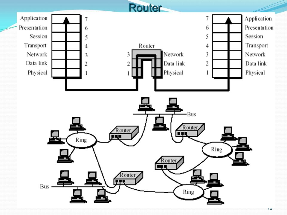 72 Router