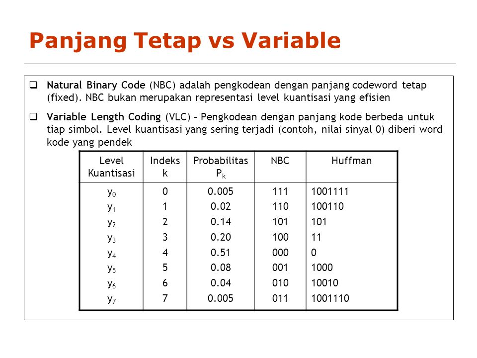 Panjang Tetap vs Variable  Natural Binary Code (NBC) adalah pengkodean dengan panjang codeword tetap (fixed).
