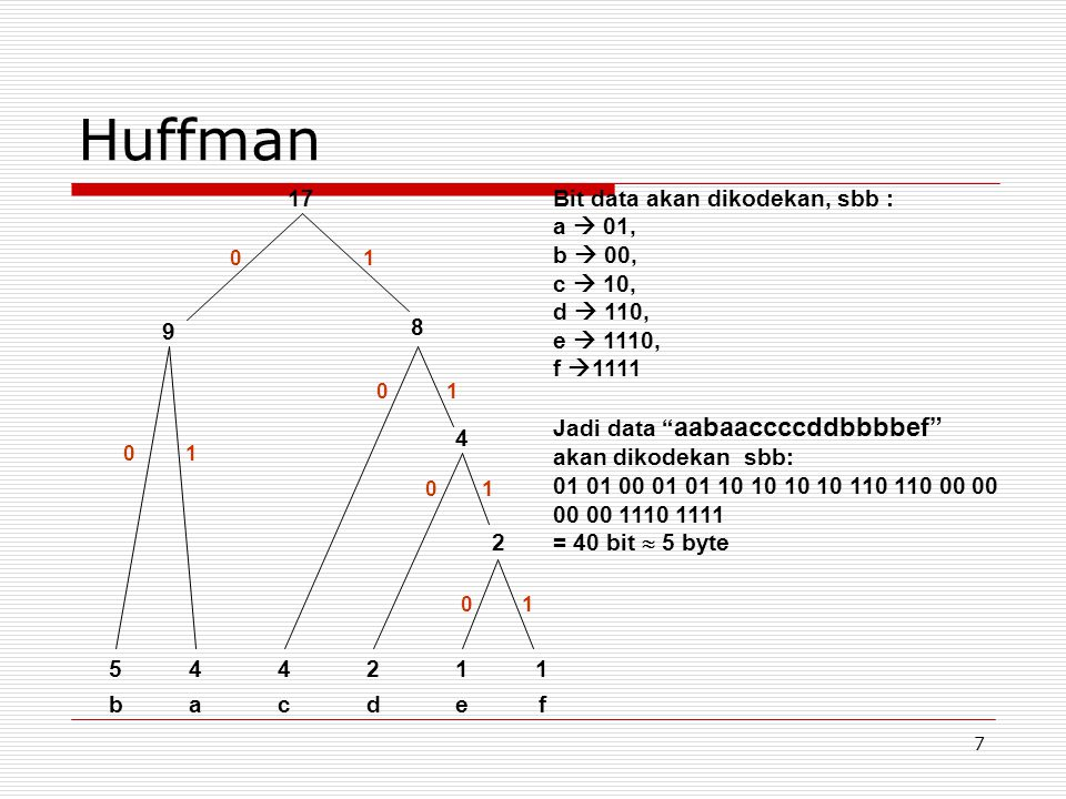 "7 Huffman 544211 bacdef 2 4 8 9 17Bit data akan dikodekan, sbb : a  01, b  00, c  10, d  110, e  1110, f  1111 Jadi data "" aabaaccccddbbbbef"" ak"