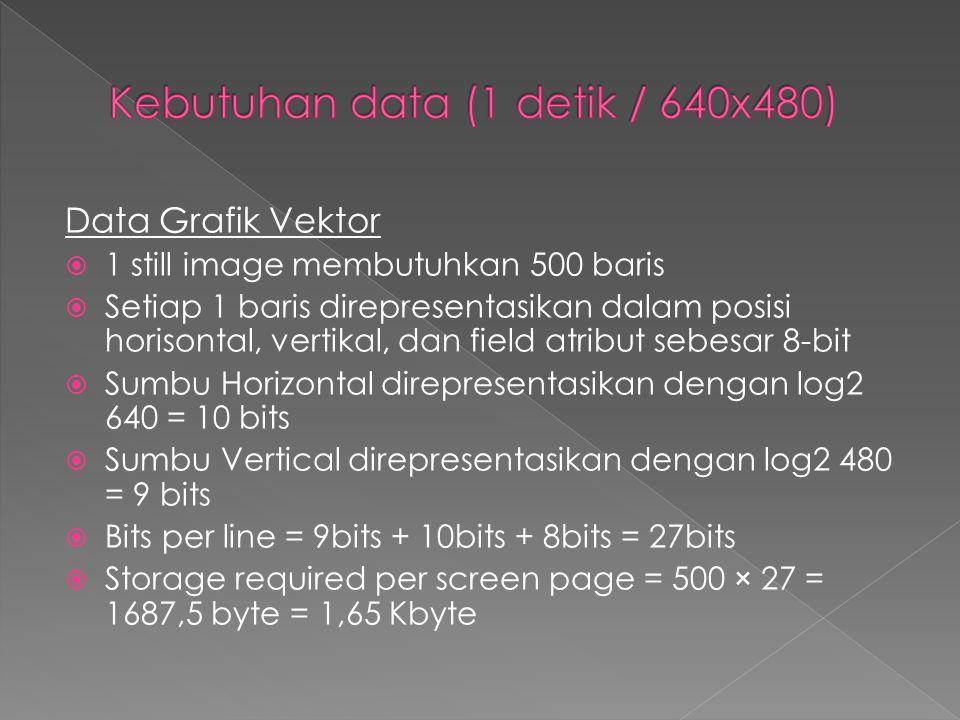 Data Grafik Vektor  1 still image membutuhkan 500 baris  Setiap 1 baris direpresentasikan dalam posisi horisontal, vertikal, dan field atribut sebes