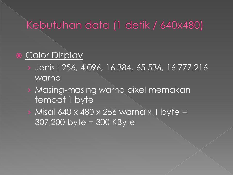  Color Display › Jenis : 256, 4.096, 16.384, 65.536, 16.777.216 warna › Masing-masing warna pixel memakan tempat 1 byte › Misal 640 x 480 x 256 warna
