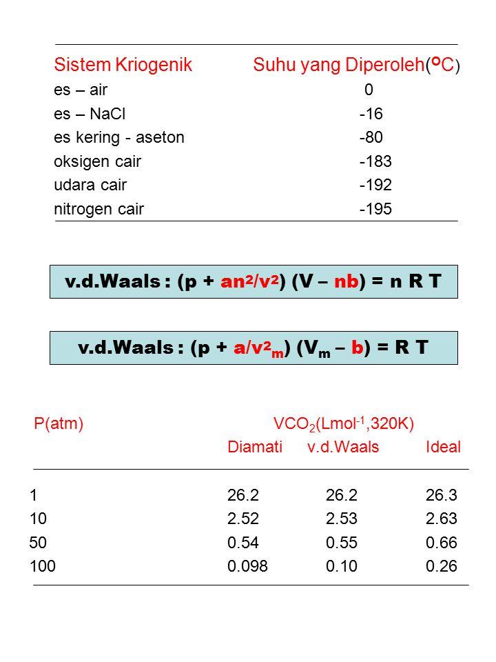 Sistem Kriogenik Suhu yang Diperoleh( O C ) es – air 0 es – NaCl-16 es kering - aseton-80 oksigen cair-183 udara cair-192 nitrogen cair-195 P(atm) VCO