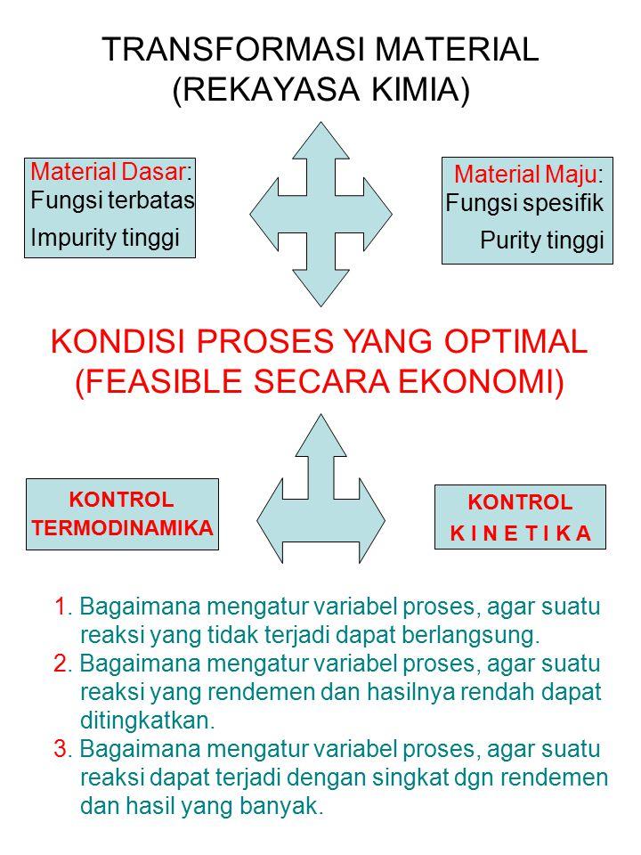 TRANSFORMASI MATERIAL (REKAYASA KIMIA) KONTROL TERMODINAMIKA Material Dasar: Fungsi terbatas Impurity tinggi Material Maju: Fungsi spesifik Purity tin