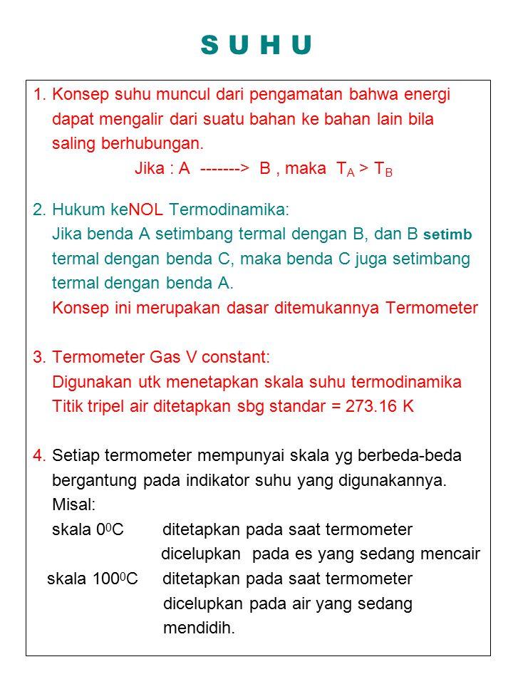 1.Interaksi Antar Molekul (Molekul Netral) a.