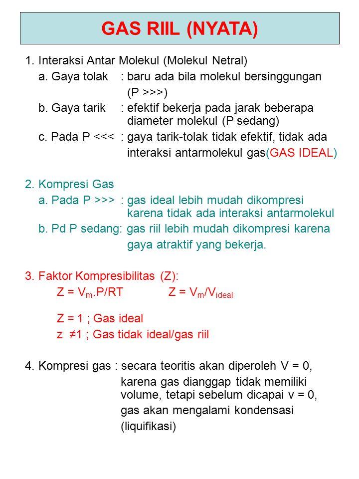 RESPON KOMPRESI GAS IDEAL-RIIL P N 2 H 2 VmVm P N 2 H 2 VmVm RESPON KOMPRESI GAS IDEAL-RIIL FAKTOR KOMPRESIBILITAS GAS IDEAL - RIIL RESPON KOMPRESI GAS IDEAL-RIIL Z H 2 N 2 1 0100200 P (atm)