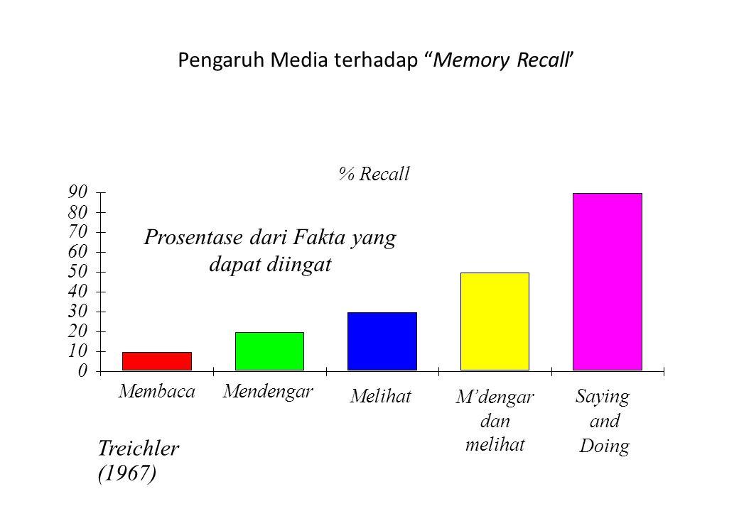"""Pengaruh Media terhadap """"Memory Recall' Prosentase dari Fakta yang dapat diingat Treichler (1967) % Recall 0 10 20 30 40 50 60 70 80 90 MembacaMendeng"""