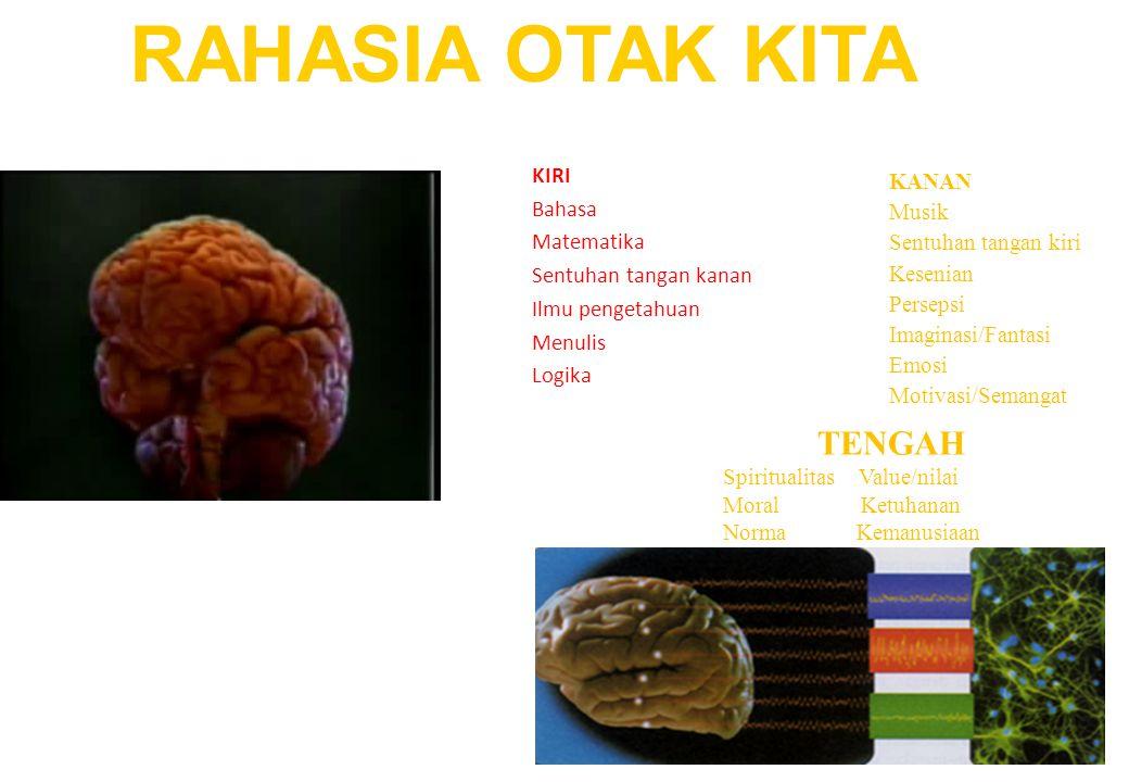 Contoh Otak Kanan