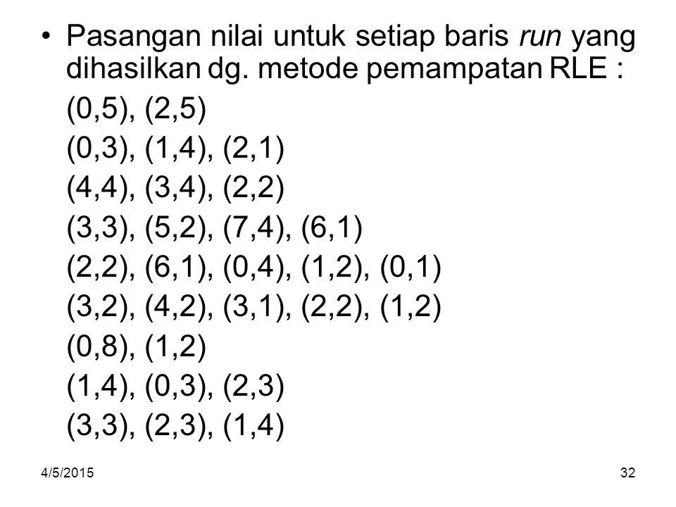 Pasangan nilai untuk setiap baris run yang dihasilkan dg. metode pemampatan RLE : (0,5), (2,5) (0,3), (1,4), (2,1) (4,4), (3,4), (2,2) (3,3), (5,2), (