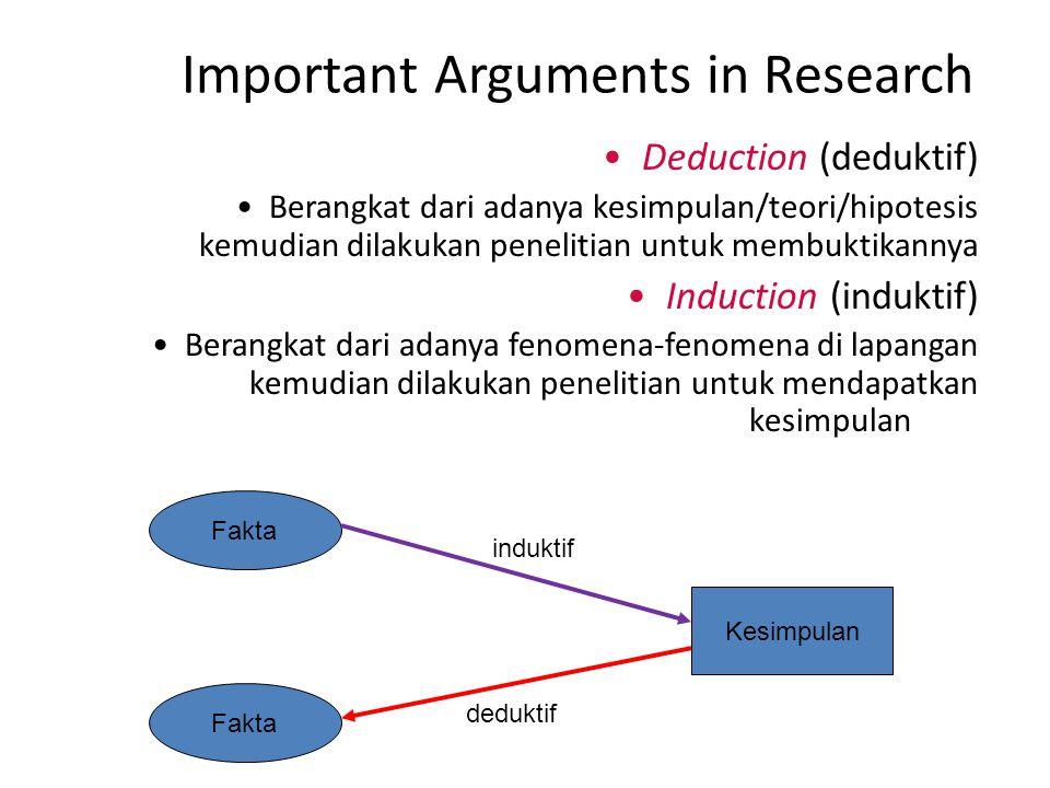induktif Important Arguments in Research Deduction (deduktif) Berangkat dari adanya kesimpulan/teori/hipotesis kemudian dilakukan penelitian untuk mem