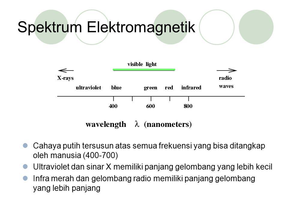 Spektrum Elektromagnetik Cahaya putih tersusun atas semua frekuensi yang bisa ditangkap oleh manusia (400-700) Ultraviolet dan sinar X memiliki panjan